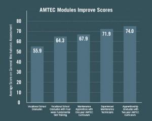 AMTEC-graph