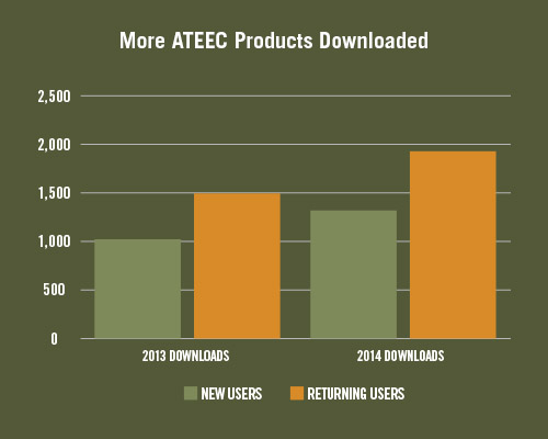 ATEEC's product downloads—an overall impact indicator—rose 28% for returning users and 35% for first-time visitors in one year.