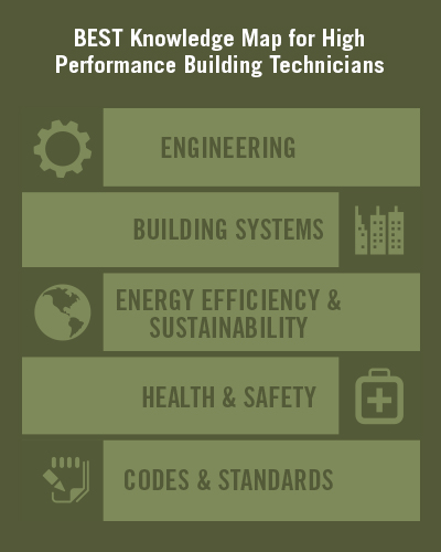 Skill requirements for new technicians are evolving, expanding, and deepening rapidly to keep pace with modern building technologies.