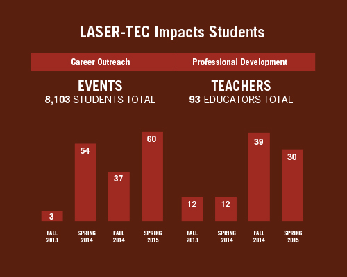 From fall 2013 to spring 2015, LASER-TEC impacted 8,103 students at outreach events and 9,967 students taught by the 93 educators who participated in LASER-TEC workshops.