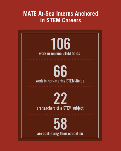 MATE has longitudinal data on 252 students who participated in its At-Sea Internship Program. Most of the former interns now work in STEM careers; 42% in marine STEM fields.