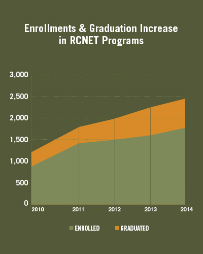 Enrollment and graduation increases in RCNET-affiliated programs help meet the expected need for 65,000 skilled workers by 2030.