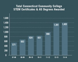 The number of STEM certificates and AS degrees awarded continues to rise in Connecticut community colleges.