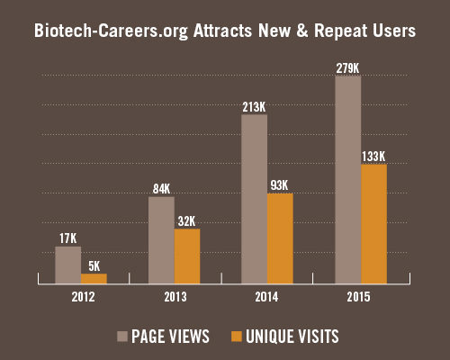 Bio-Link's Biotech-Careers.org website has shown a steady increase in page views and unique visits since its inception in June 2012.