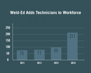 The number of students completing AAS Welding Technology degrees increased 113% from 2013 to 2014 at Weld-Ed's 10 partner institutions.