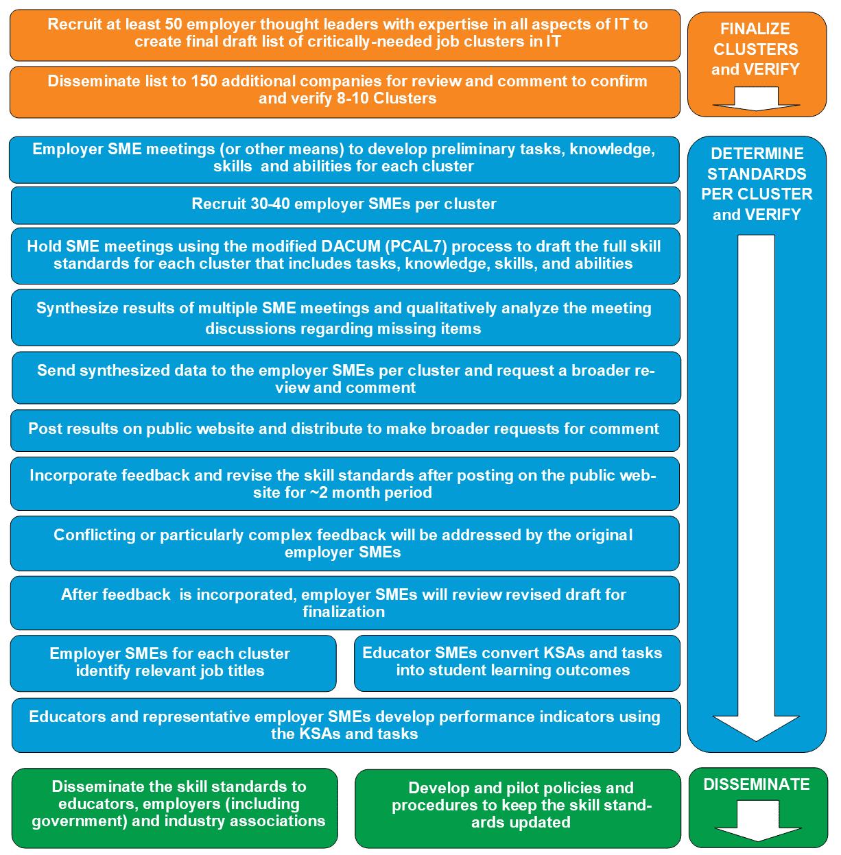 ITSS flowchart updated June 2020[1]